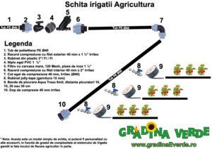 schita-irigatii-agricultura